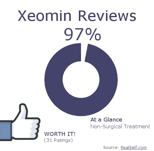 Real Self Xeomin Reviews